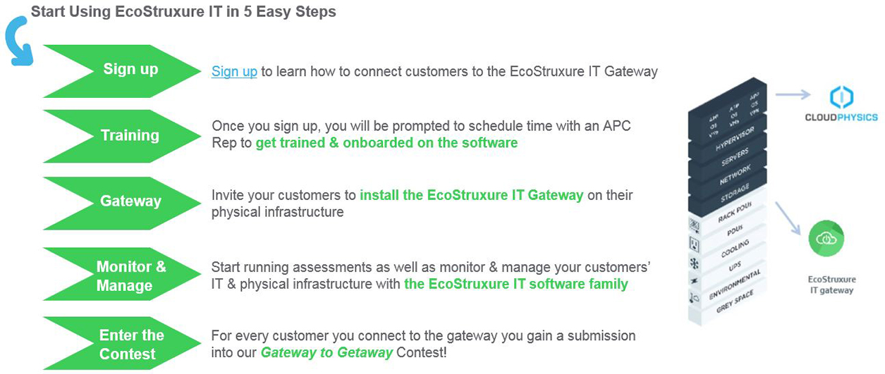 Start Using EcoStruxure IT