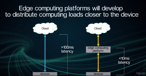 Edge Computing Platforms will develop to distribute computing loads closer to the device
