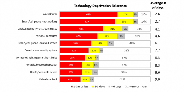 Technology Deprivation Tolerance Graphic